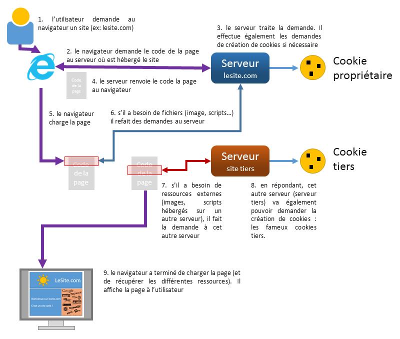 Chargement d'un site Web et cookies