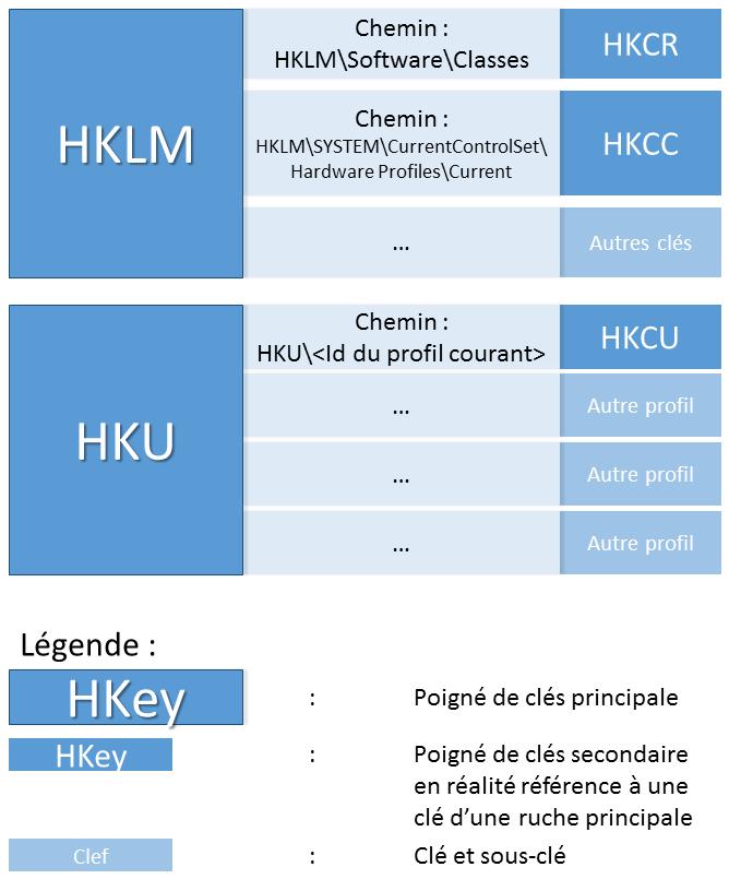Les différentes HKey du registre Windows