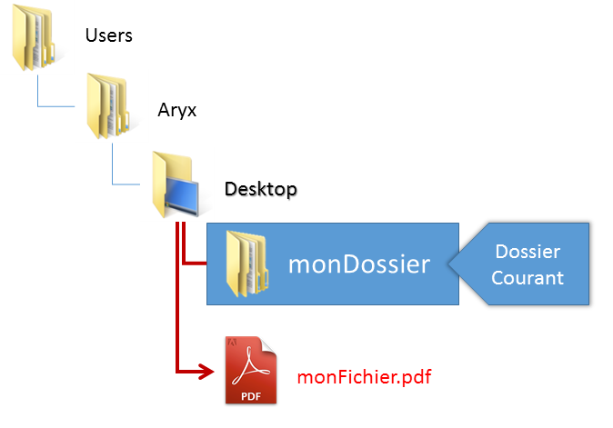 Chemin relatif - depuis un dossier fils de Desktop