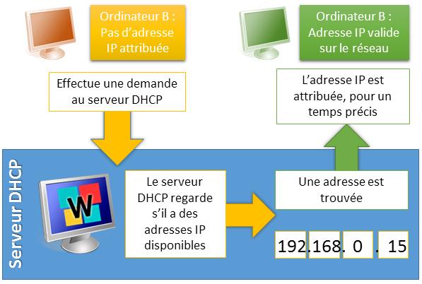 fonctionnement-serveur-DHCP
