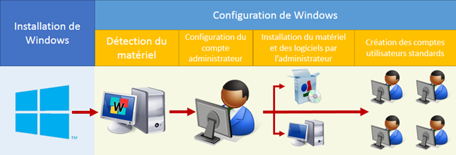 installation-et-configuration-de-windows